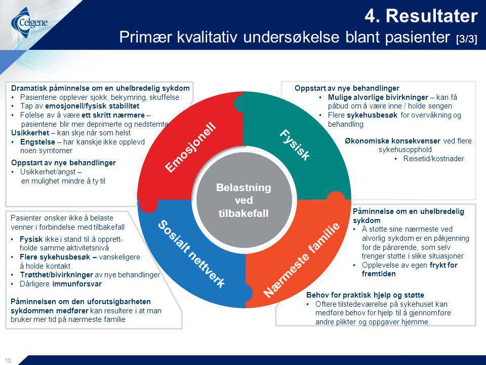 4. Resultater Primær kvalitativ undersøkelse blant pasienter [3/3]